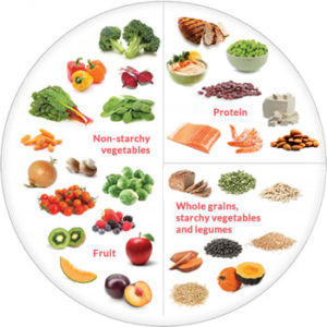 Health news today. The colorful illustration of a food chart.
